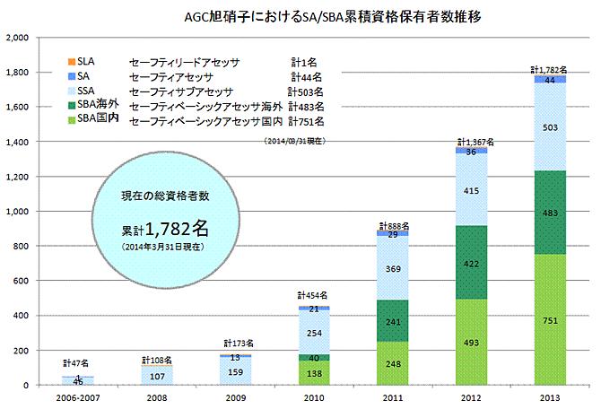 AGC旭硝子におけるSA/SBA累積資格保有者数推移
