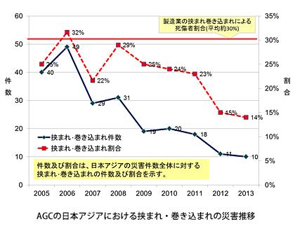 AGCの日本アジアにおける挟まれ・巻き込まれの災害推移