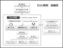 EUIJ関西組織図