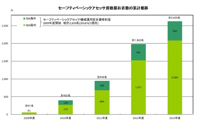 セーフティベーシックアセッサ資格保有者数の累積推移